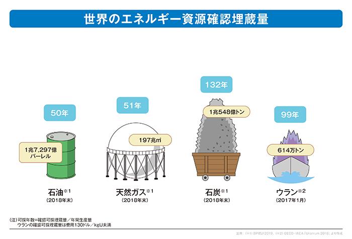 世界のエネルギー資源埋蔵量