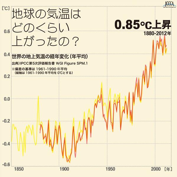 地球の気温上昇グラフ