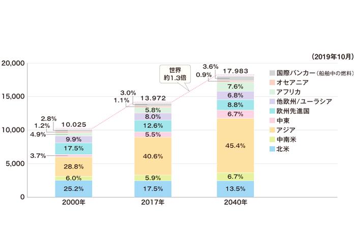 世界の一次エネルギー消費の推移と見通し(石油換算100万トン)