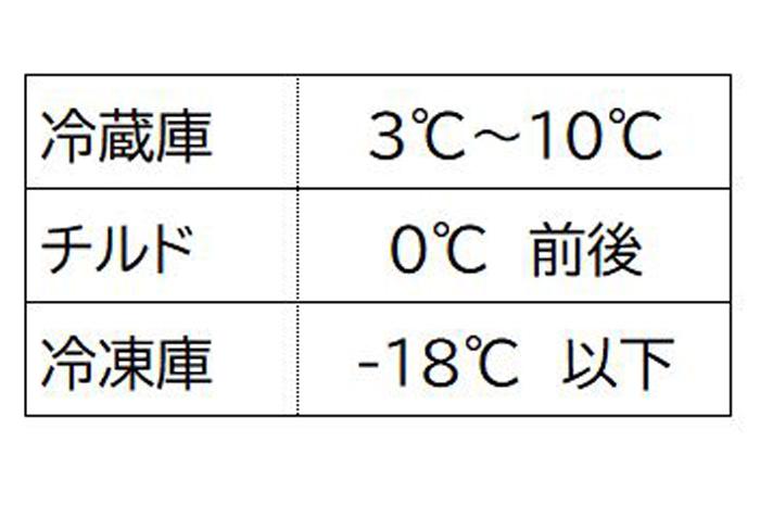 冷蔵庫の温度帯