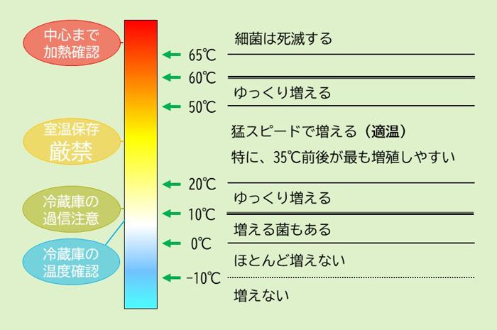 菌の温度帯別増殖速度の図
