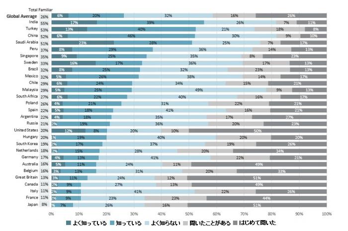 世界経済フォーラム グローバル調査