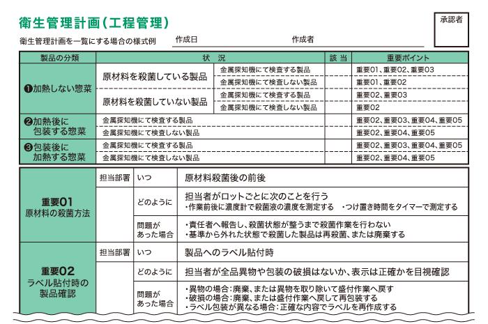 工程管理計画書