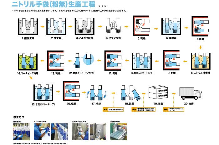 ニトリル手袋の製造工程