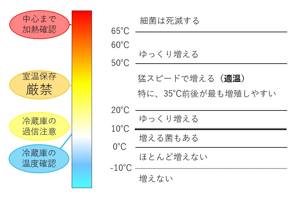 温度帯別増殖速度