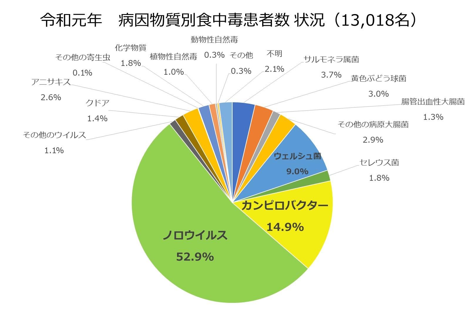 令和元年原因別食中毒事故患者数