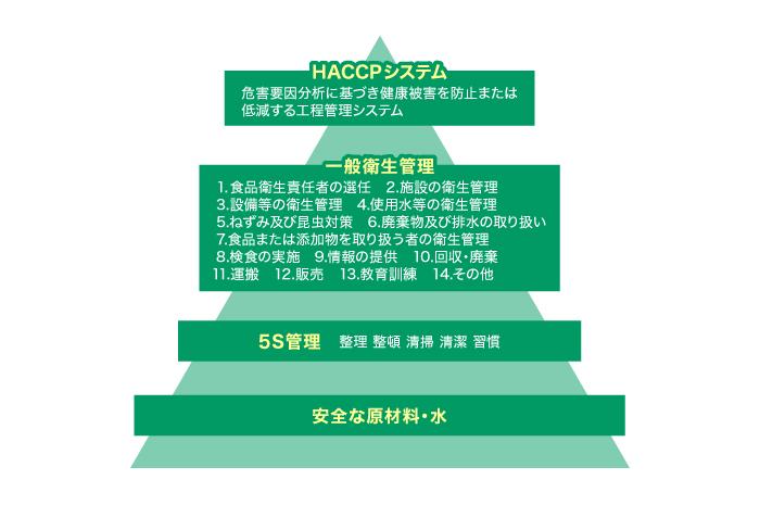 HACCP三角