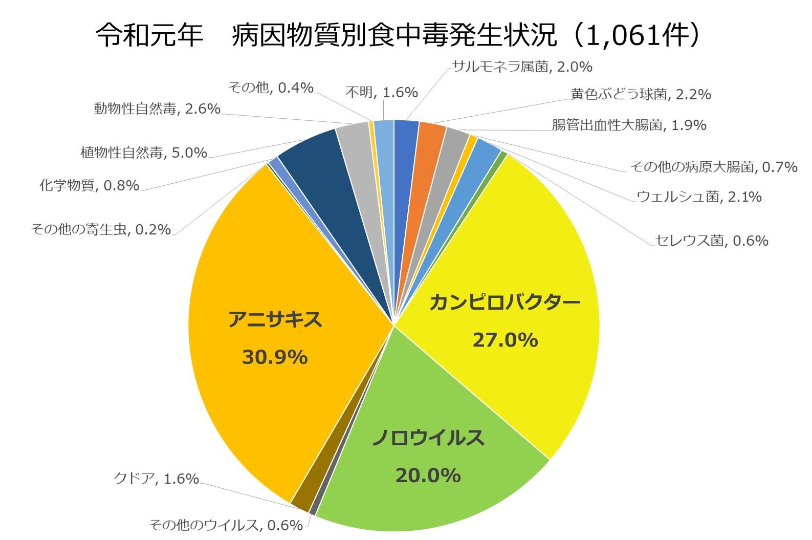 令和元年原因別食中毒事故発生件数